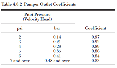 Pumper Outlet Coefficients